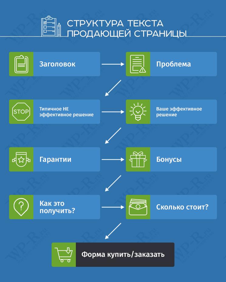 Структура текста продающей страницы